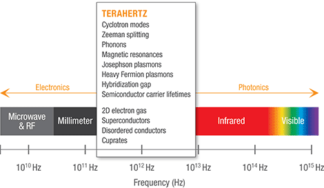 spectrumthz