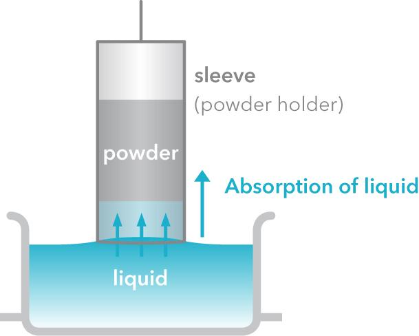 at_powderholderabsorption